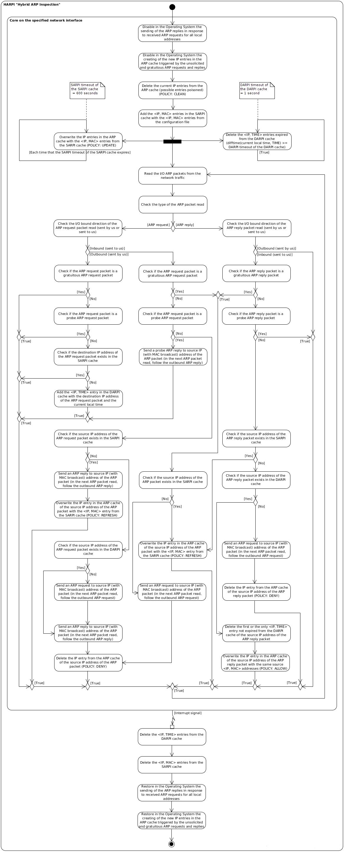 ArpON :: Documentation